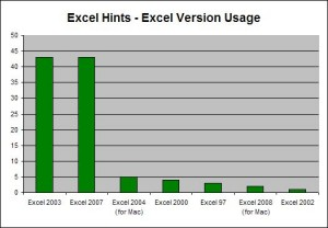 Results of Excel Version Poll