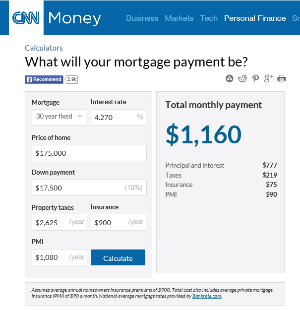 You Can Use The CNN Mortgage Calculator Online.