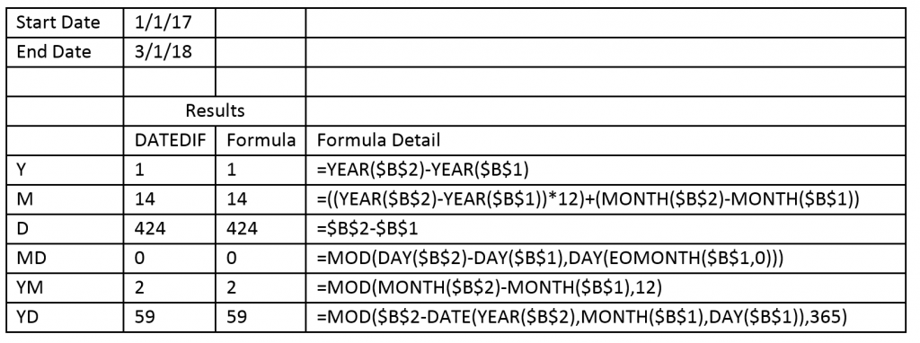 Using The Microsoft Excel DATEDIF Function | Excel Hints